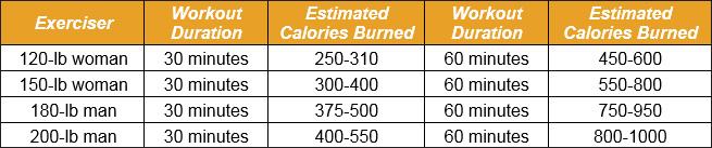 Elliptical Trainer to Burn Calories